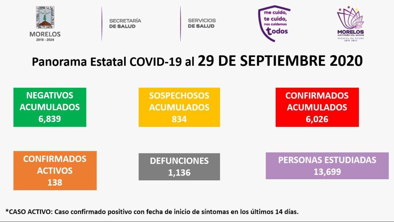 Van 1 mil 136 muertes por COVID-19 en Morelos