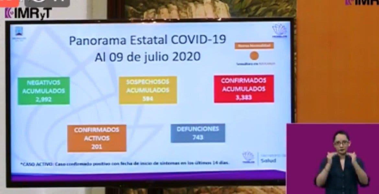 Llegan a 743 las muertes por COVID-19 en Morelos