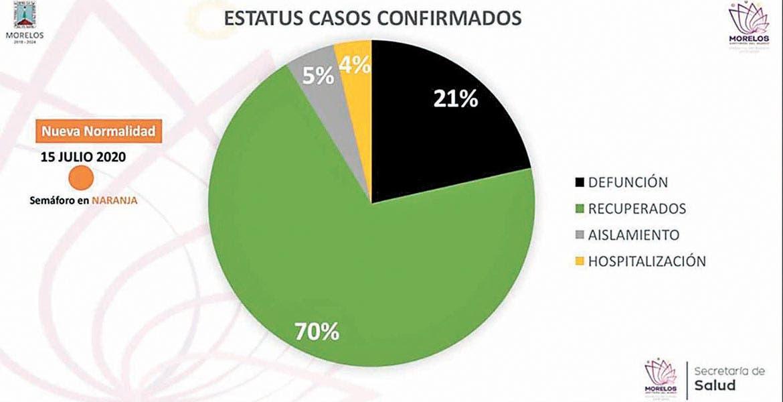 Se rompe estabilidad con 74 nuevos casos de COVID-19 en Morelos