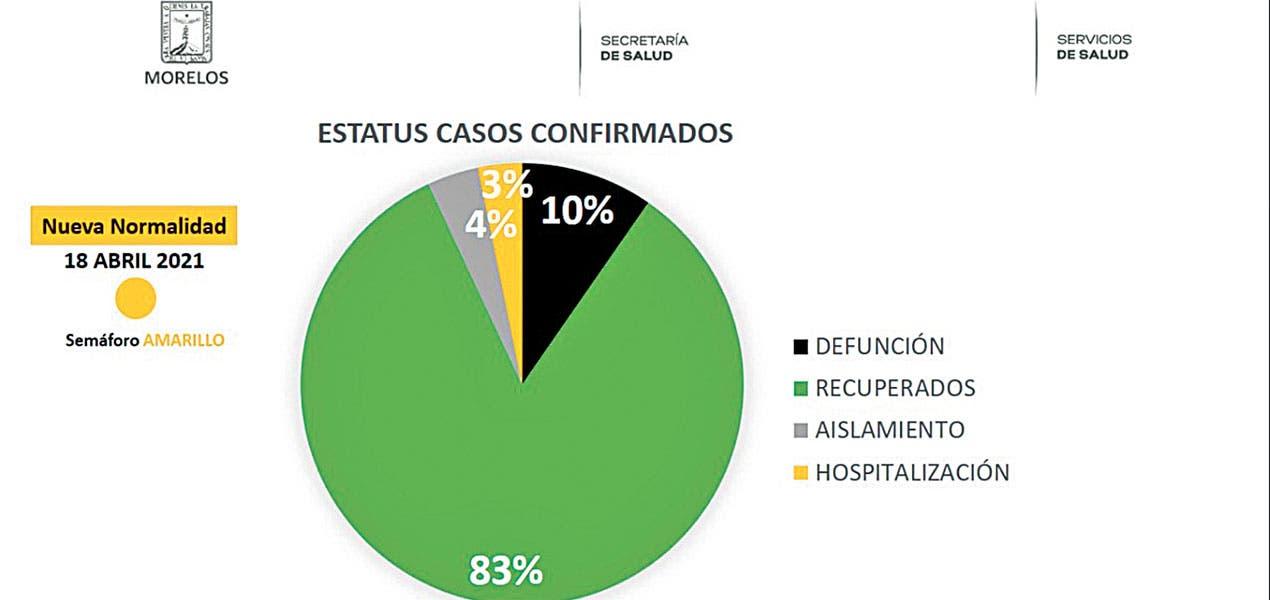 Habilitan en Morelos 4 módulos de pruebas rápidas COVID19