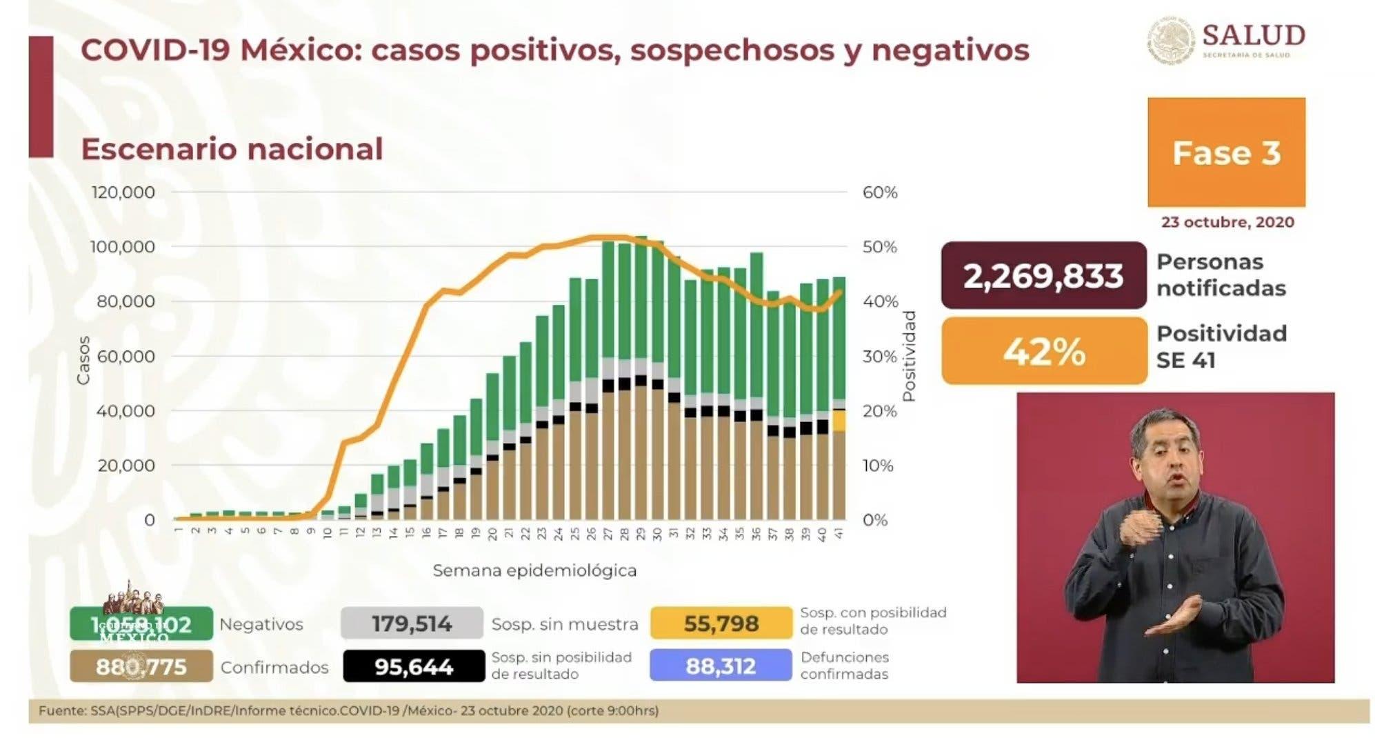 Más de 88 mil muertes por COVID-19 en México