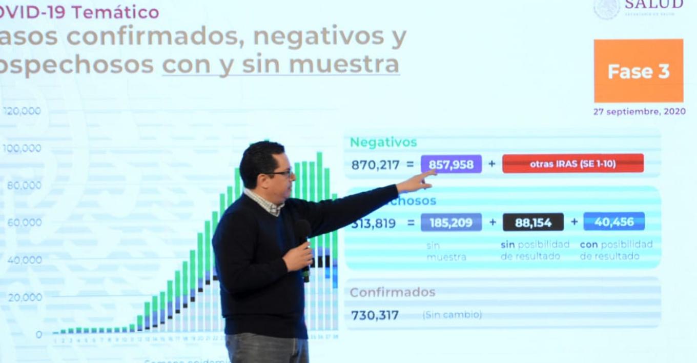 México suma más de 730 mil casos confirmados y 76 mil 430 muertes por Covid-19