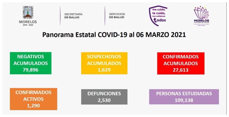 Cifras sobre COVID-19 en Morelos al 6 de marzo del 2021