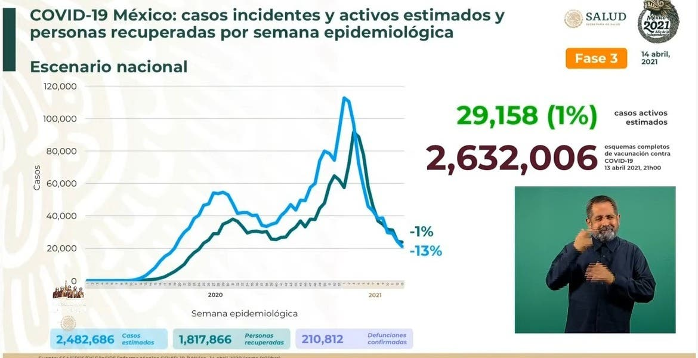 Llega México a 210 mil 812 muertes por C...