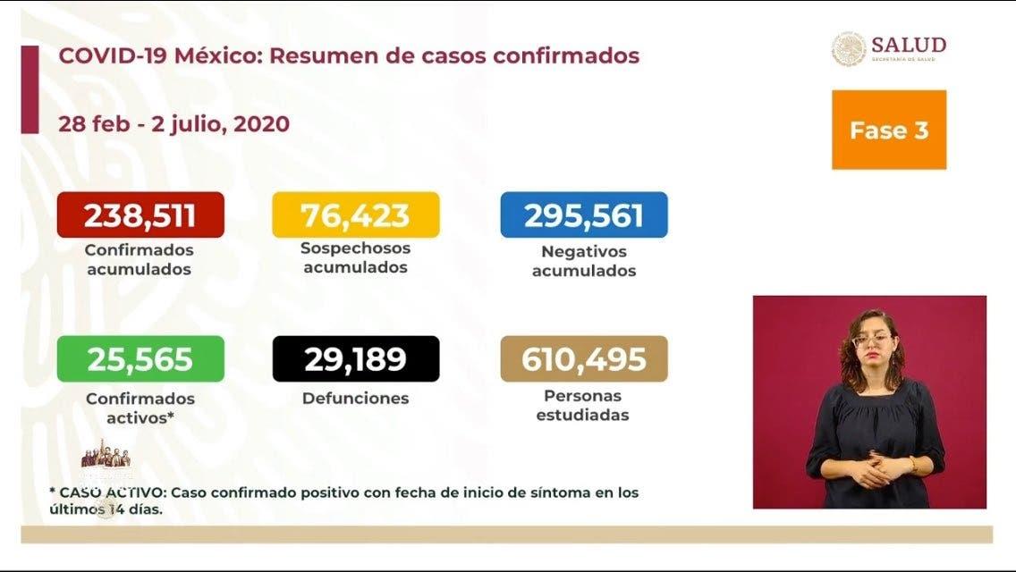 Superan 29 mil los decesos por COVID-19 en México