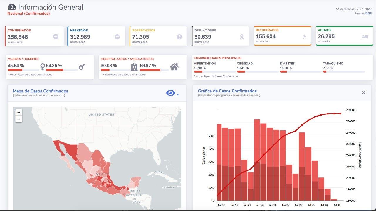 Son ya más de 30 mil muertes por COVID-19 en México