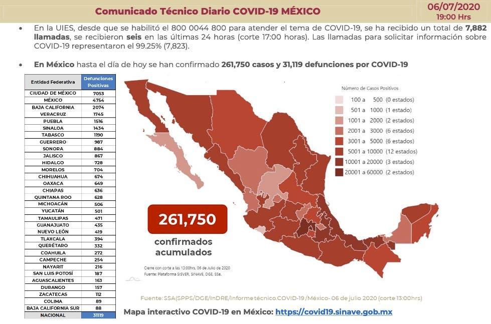 Supera México las 31 mil muertes por...