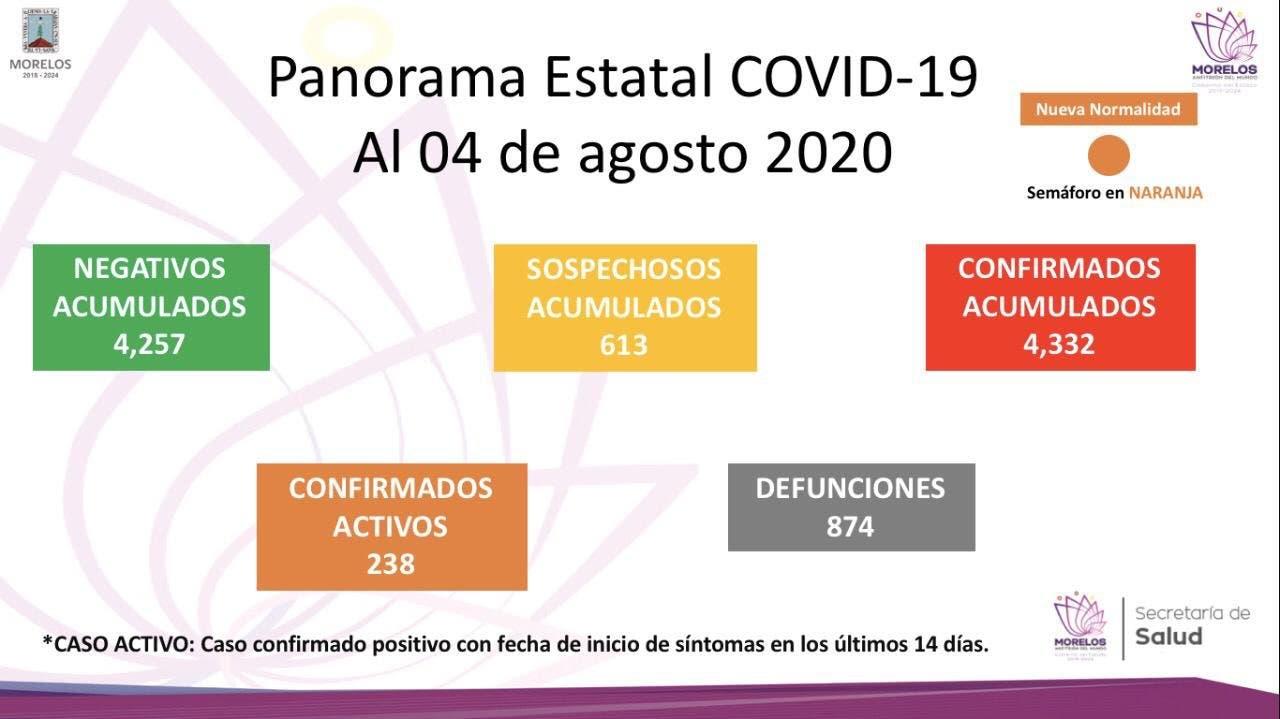 Tiene Morelos 874 muertes por COVID-19