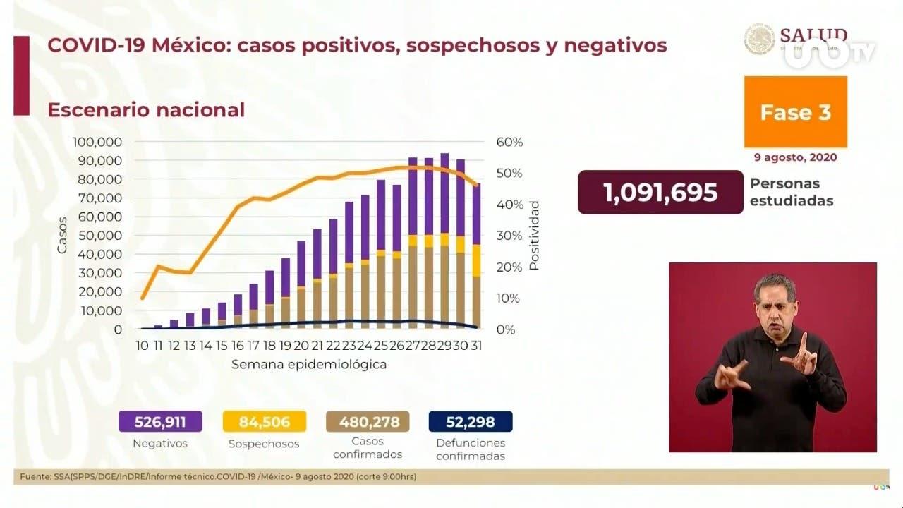Más de 52 mil muertes por COVID-19 en México