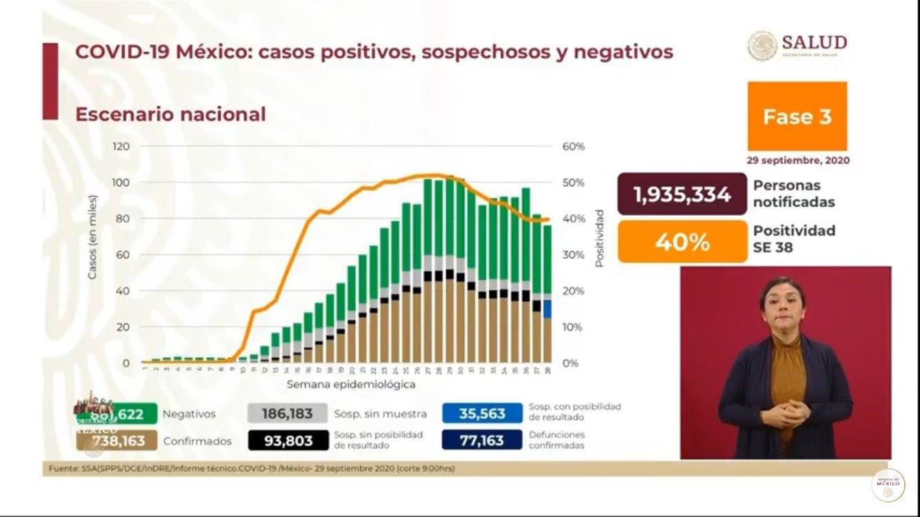 Más de 77 mil muertes por COVID-19 en México