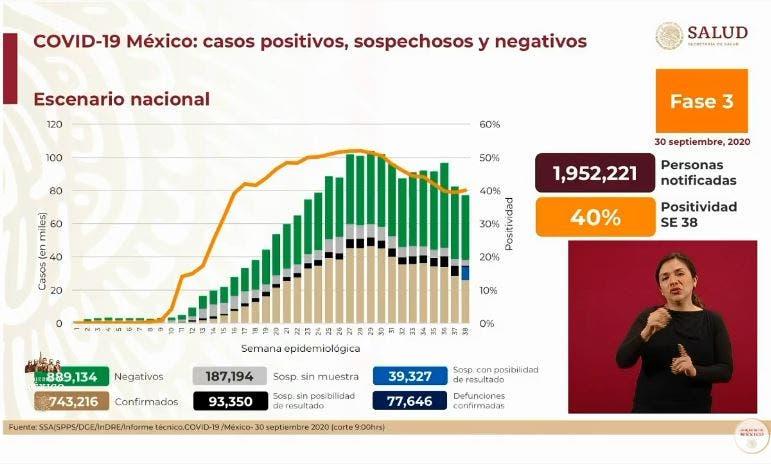 Son 77 mil 646 muertos por COVID-19 en México