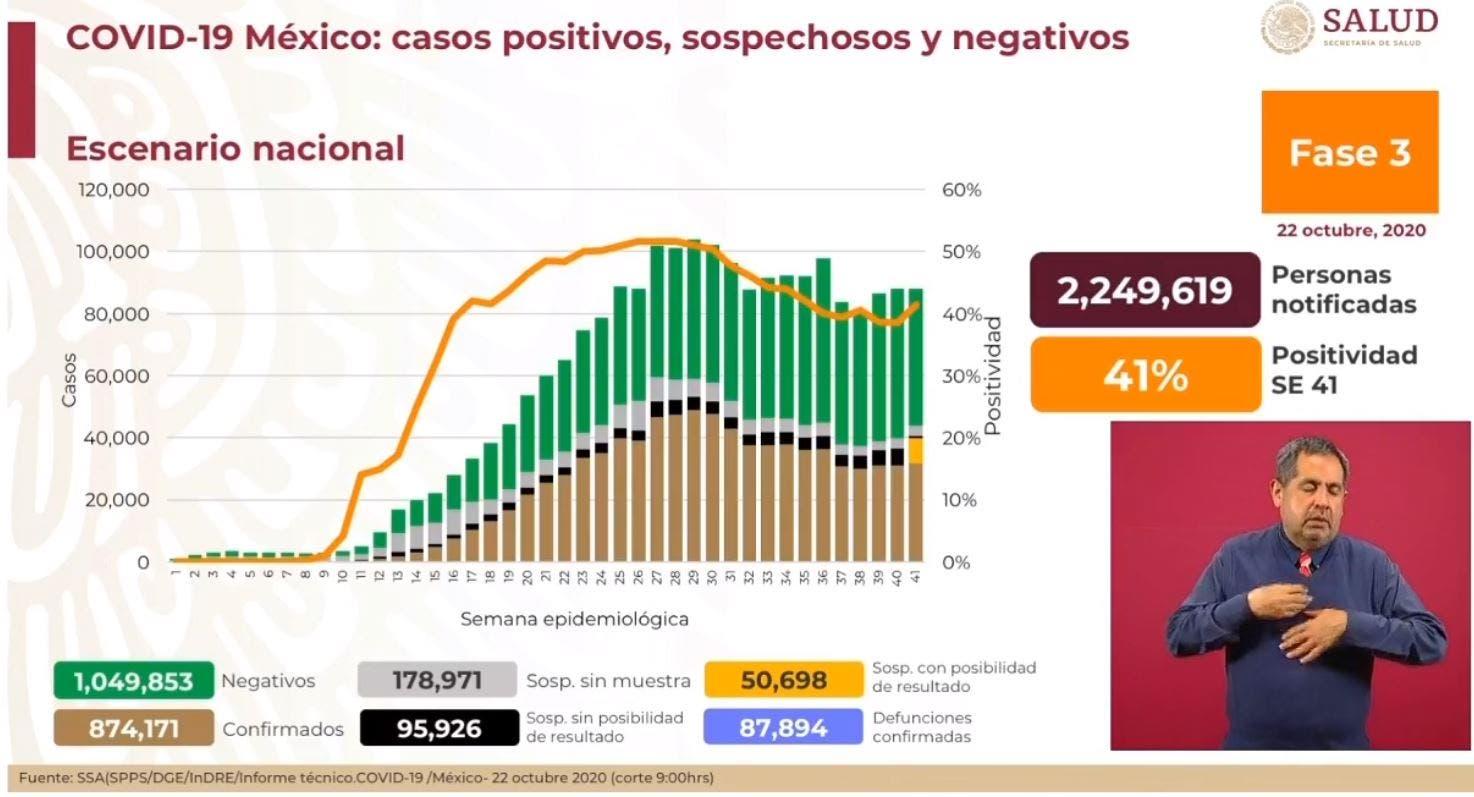 Casi son 88 mil muertes por COVID-19 en México
