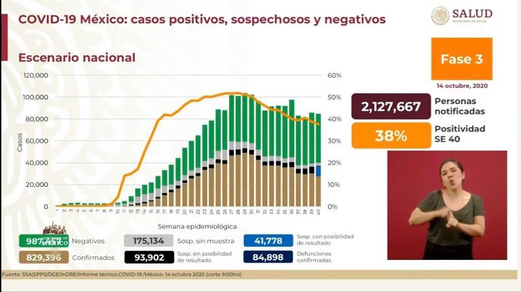 Casi 85 mil muertos por COVID-19 en México