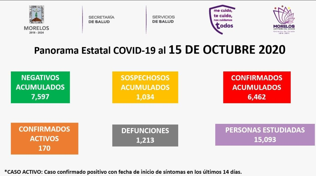 Van 1 mil 213 muertes por COVID-19 en Morelos