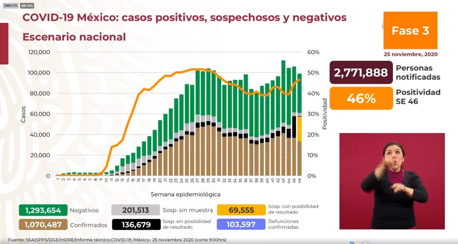 Se disparan casos de COVID19 en México: 10 mil contagios al día