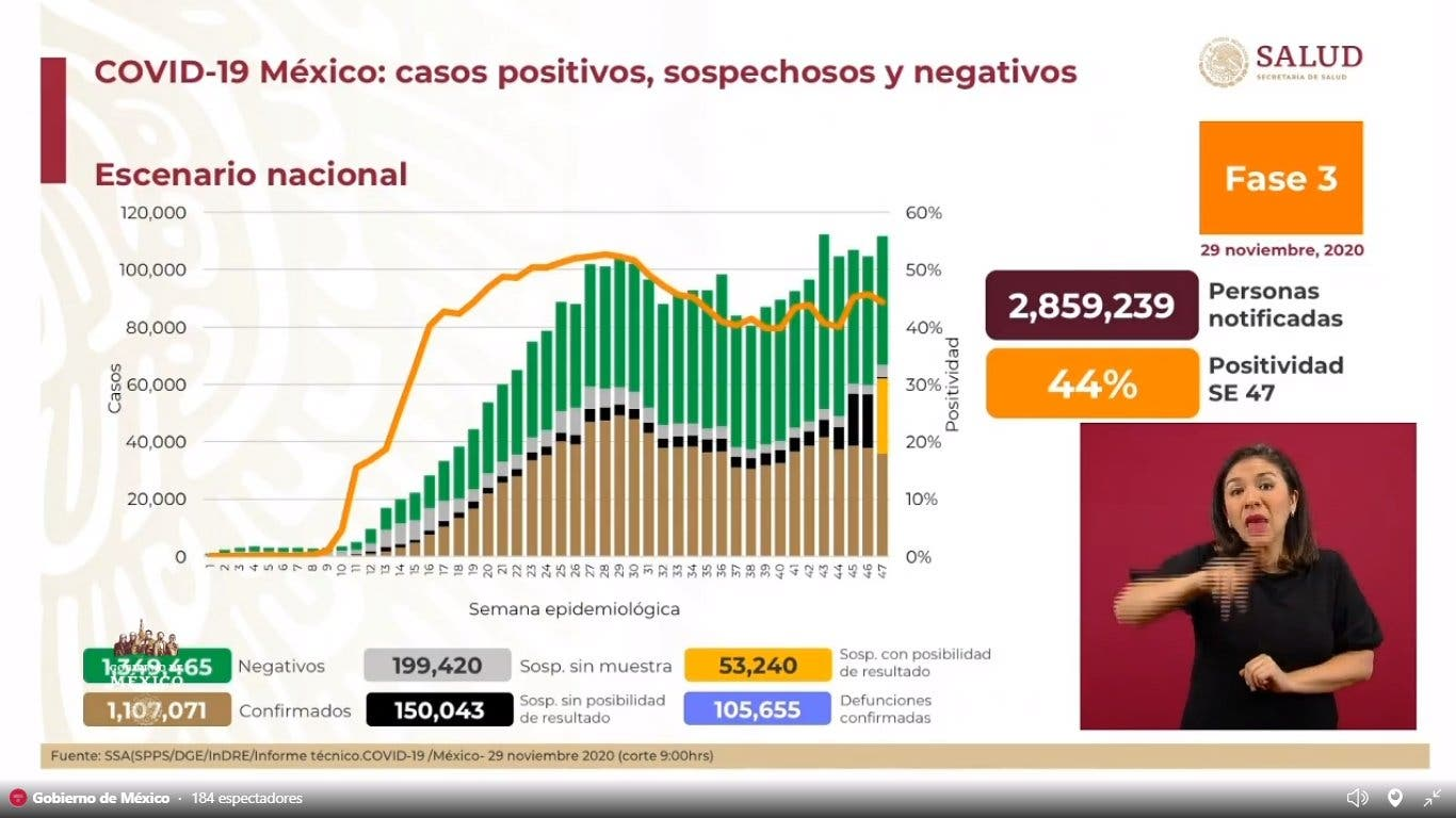 Llega México a 105 mil 655 muertes por COVID19
