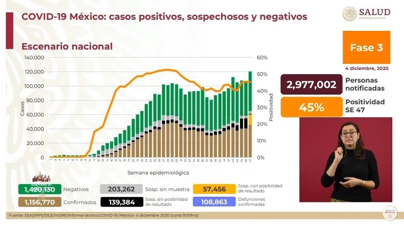 Registra México 108 mil 863 muertes por COVID19
