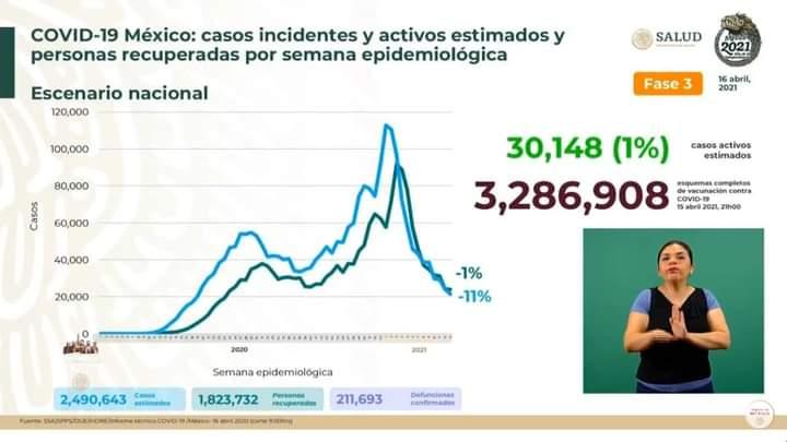 Casi 2.3 millones de contagios de COVID1...