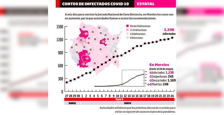 Suman 248 decesos por Coronavirus en Morelos
