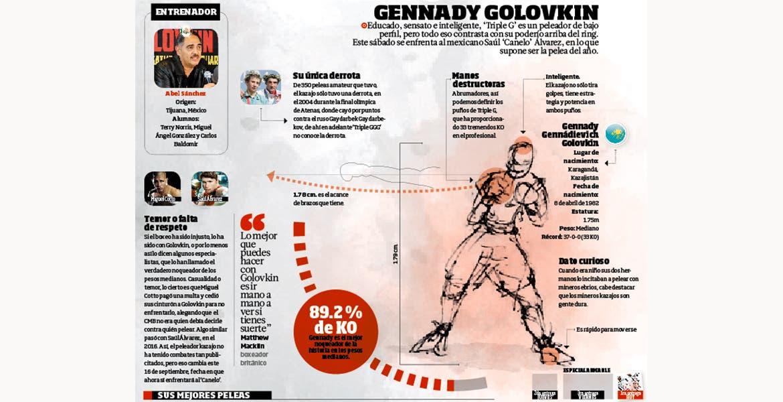 Canelo-Golovkin: Una pelea por la supremacía