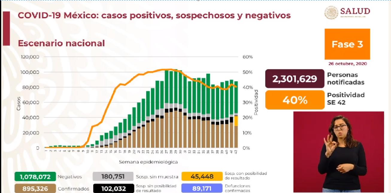 Superan muertes las 89 mil por COVID-19 en México
