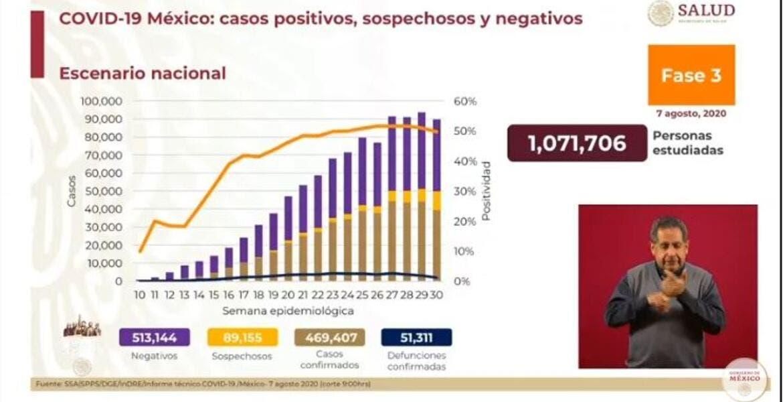 Van 51 mil 311 muertes por COVID-19 en México