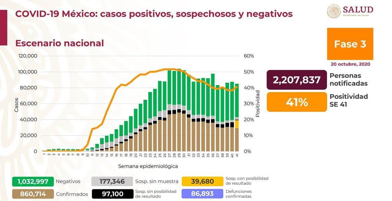 ¿Ya hay rebrote? Gráfica muestra ascenso de casos COVID-19 en México