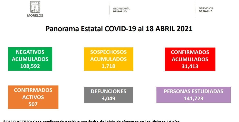 Llega Morelos a 31 mil 413 contagios por...