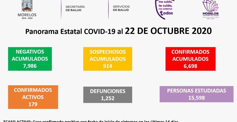 Aumentan las muertes a 1 mil 252 por COVID-19 en Morelos