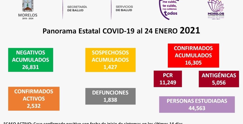 En Morelos, nuevo récord de casos activos de COVID19: 2 mil 532
