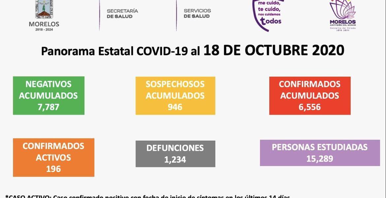 Tiene Morelos 1 mil 234 muertes por COVID-19