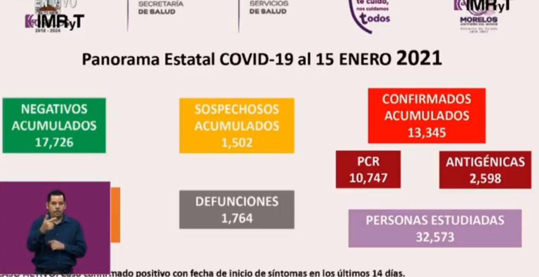 En Morelos, 7 nuevas muertes y 608 casos...