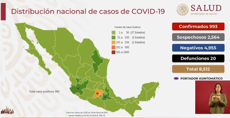 Son 20 decesos por coronavirus en el país; van 993 casos confirmados
