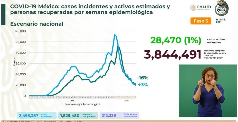 Supera México 212 mil muertes por COVID1...