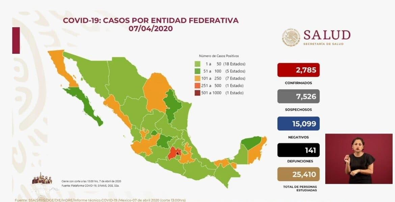 Van 141 muertes y casi 2 mil 800 casos de coronavirus en México