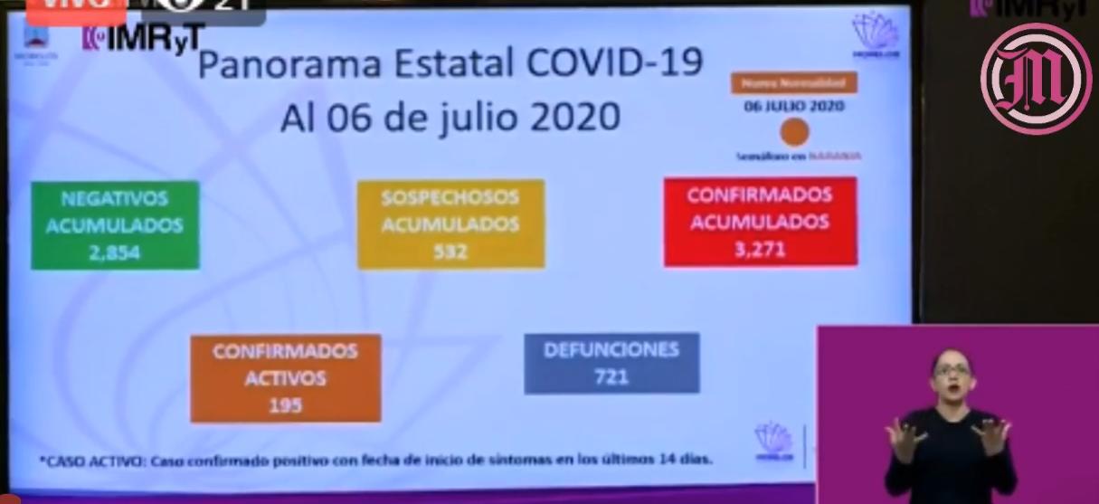 Son ya 721 decesos por COVID-19 en Morelos