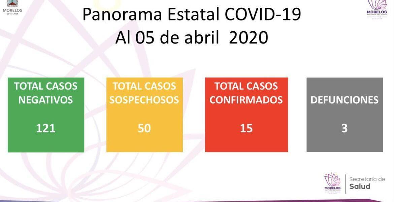 Son 15 casos confirmados de COVID19 en Morelos