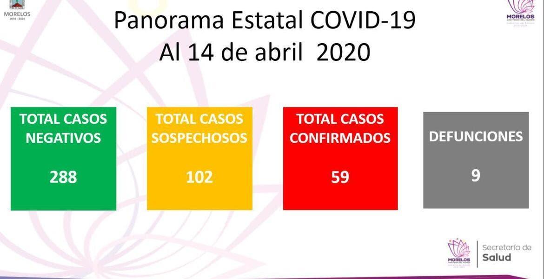 Suben a 9 muertes por coronavirus en Morelos
