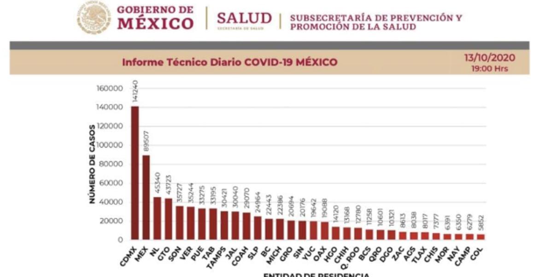 84 mil muertes por COVID-19 a nivel nacional