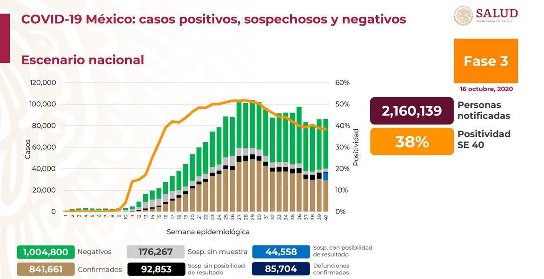 Más de 85 mil 700 muertes por COVID-19 en México