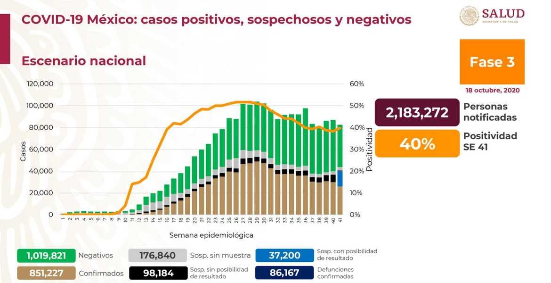 Más de 86 mil muertes por COVID-19 en México
