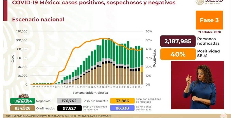 Van 86 mil 338 muertes por COVID-19 en México