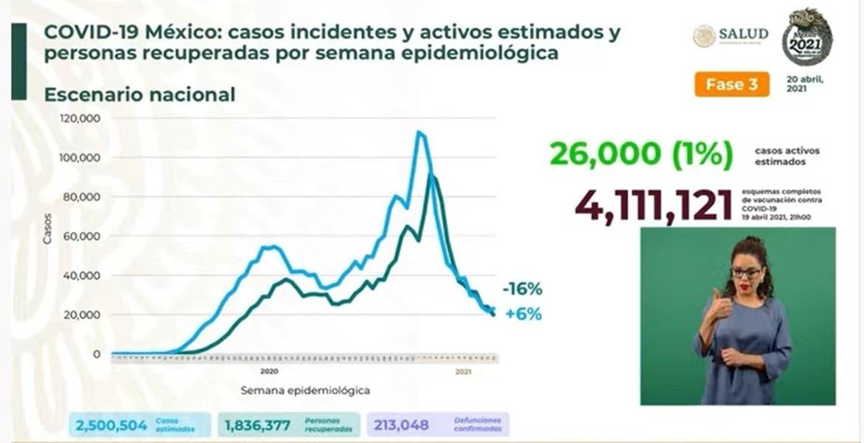 Supera México 213 mil muertos por COVID1...