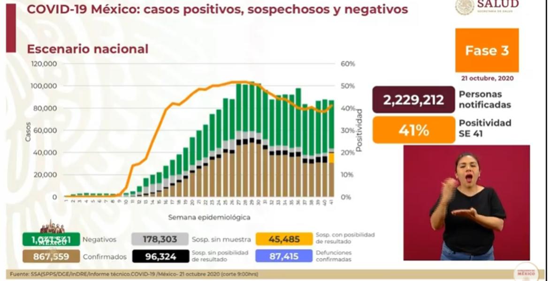 Más de 87 mil muertes por COVID-19 en México