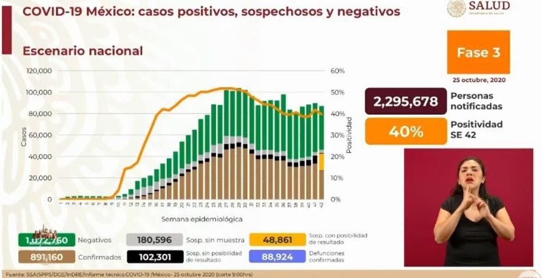 Casi 89 mil muertes por COVID-19 en México