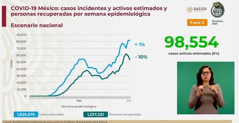 Supera México 141 mil muertes por COVID1...