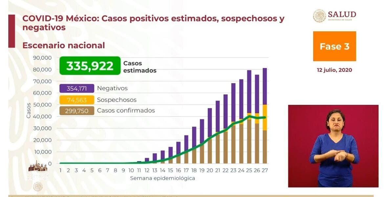 Supera México 35 mil muertes por COVID-19