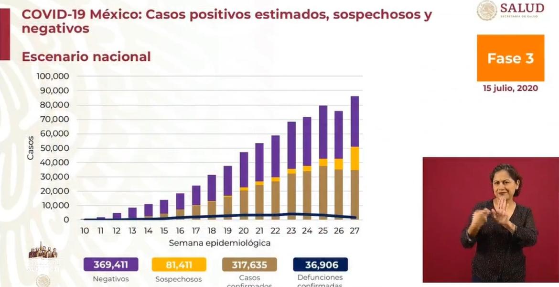 Casi 37 mil muertes por COVID-19 en México
