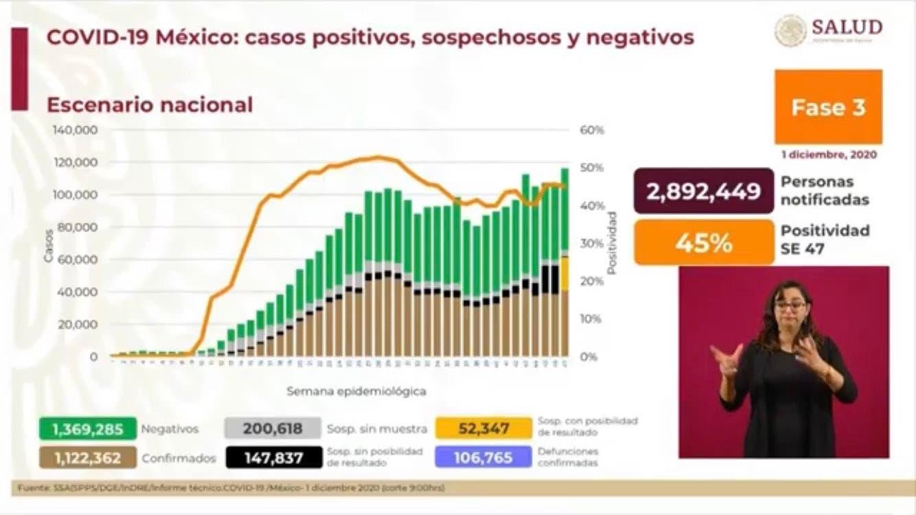 Son más de 106 mil muertes por COVID19 en México