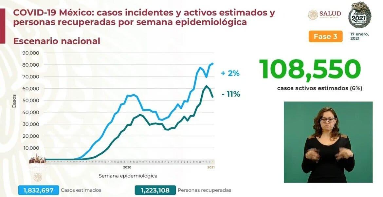 Rebasa México 140 mil decesos por COVID1...